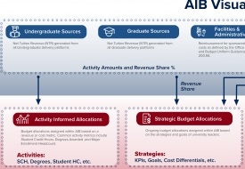 The AIB website has a visual aid that shows how the model works.