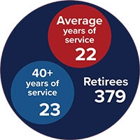 This year's class of retirees includes 23 people with 40 or more years of service.